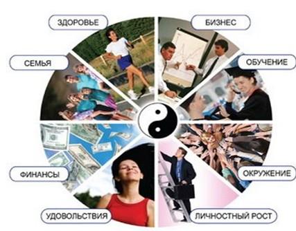 колесо баланса жизни встречи